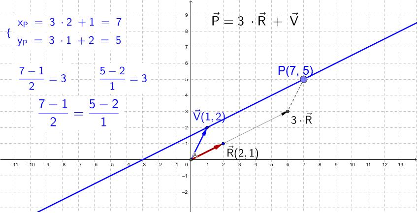 Vergelijking van de rechte door punt V en met richtingsvector R