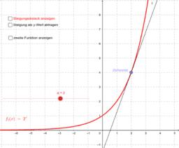 Ableitung von Exponentialfunktionen