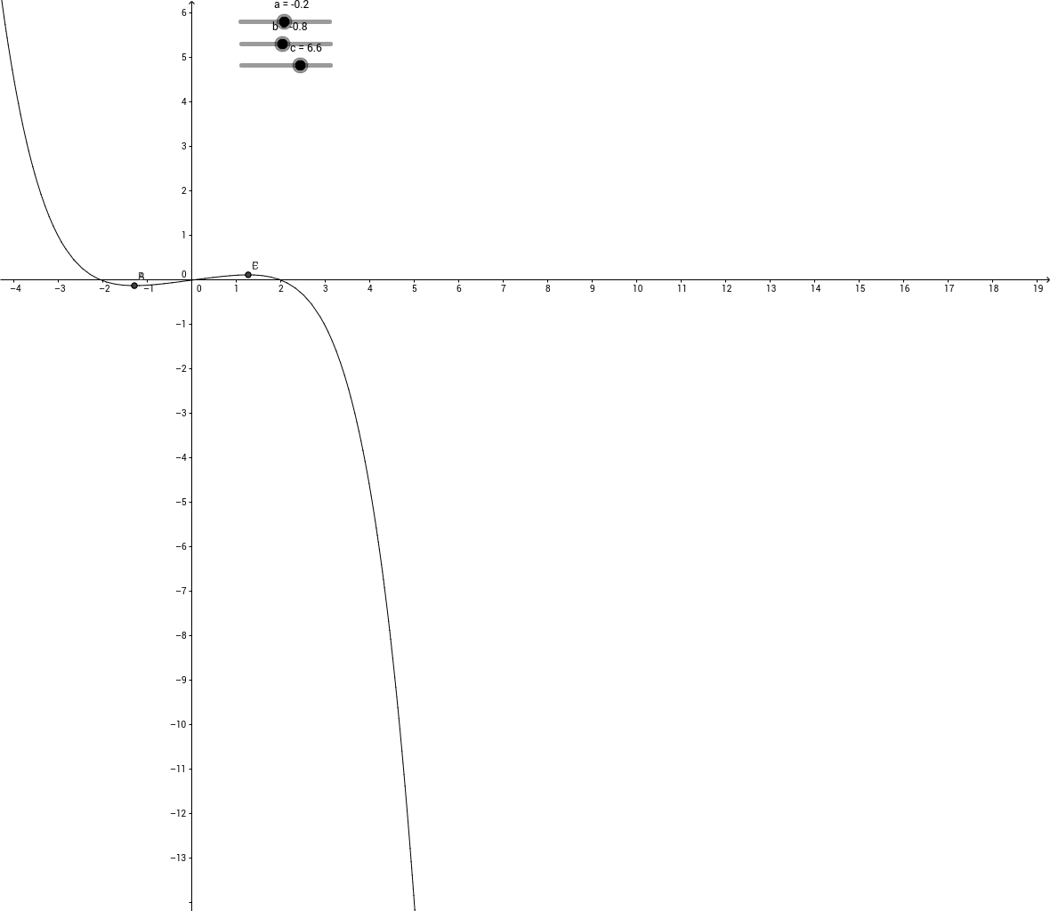 Polynumfunktion und ihre Extrema