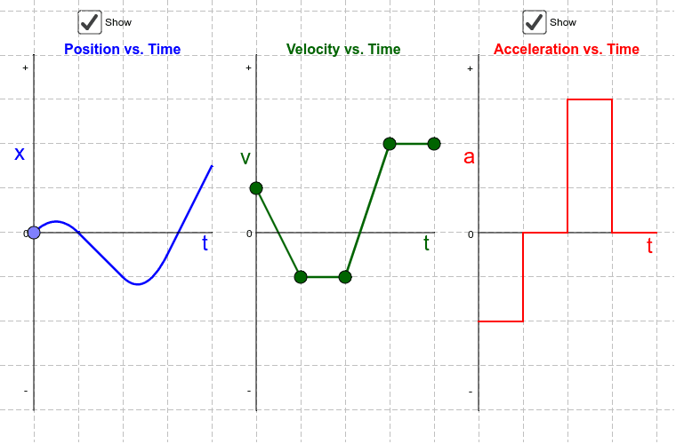 Move the points on the Velocity vs. Time graph to see the resulting changes in the Acceleration and Position graphs.