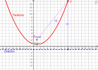 Parabola with Focus and Directrix