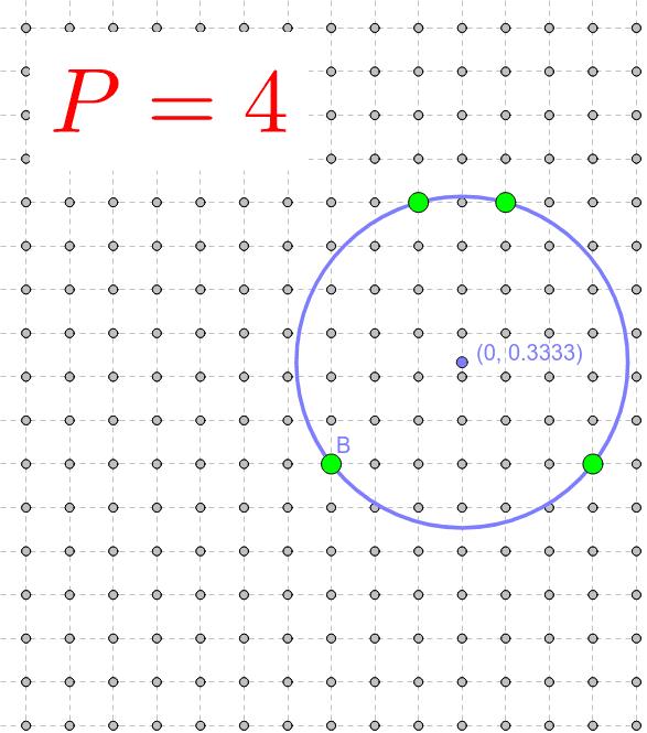 Mou el punt B fins a aconseguir que la circumferència passi per 5 punts de la trama