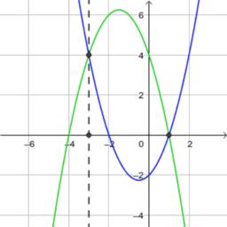 Résolution graphique d'équation
