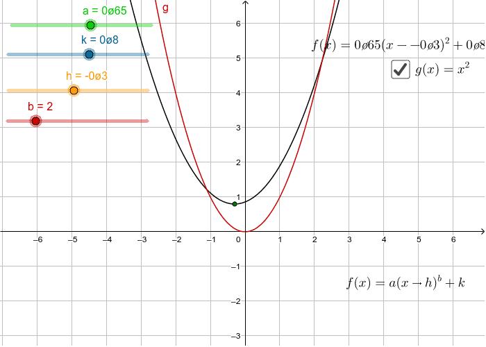 Parabola Standard Form