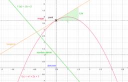 nombre dérivé et coefficient de la tangente