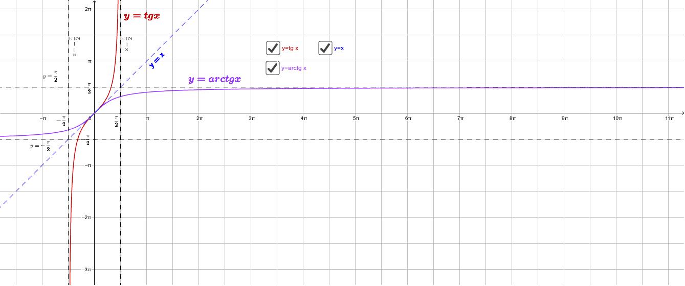 y=arctg x Press Enter to start activity