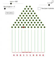 Galtonova daska - simulacija