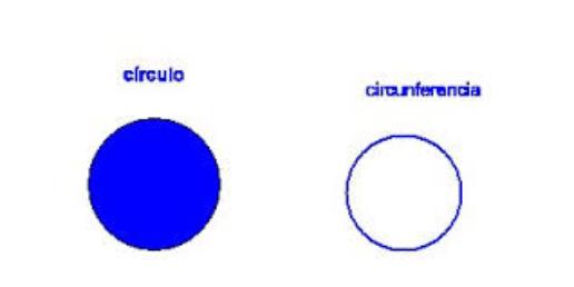 π*r^2 (el círculo) y 2πr  (la circuferencia)
