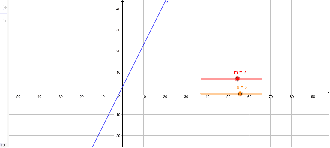 Linear relationships on the Cartesian plane #1