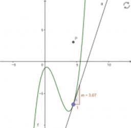 Entstehung des Graphen der Ableitungsfunktion