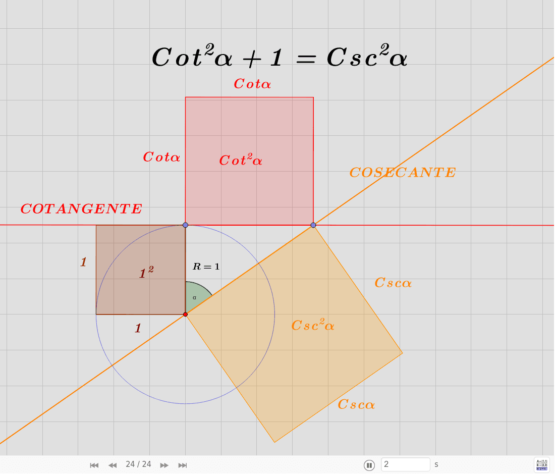 La identidad fundamental de la cotangente al cuadrado más uno es igual al cuadrado de la cosecante. Para ver como funciona el applet , en la parte inferior reproduzca la acción Presiona Intro para comenzar la actividad