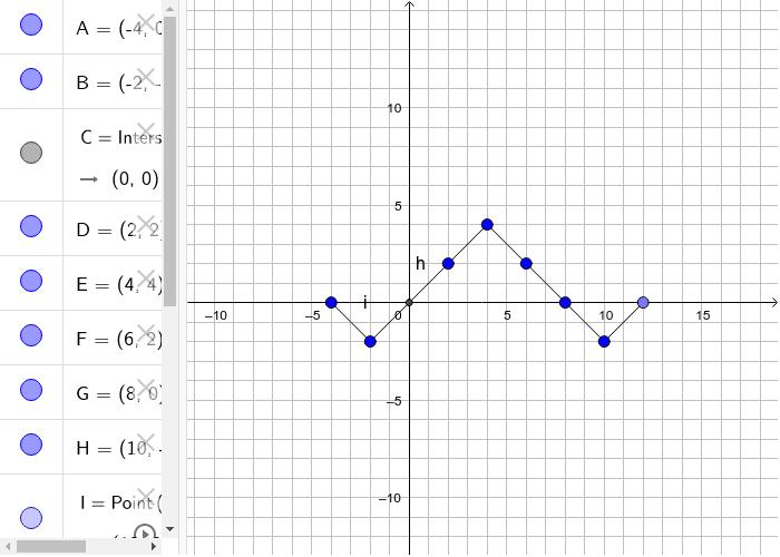 Horizontal Dilatations