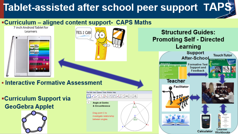 Special after school learner support programme via Tablets with GeoGebra applets and worksheets included