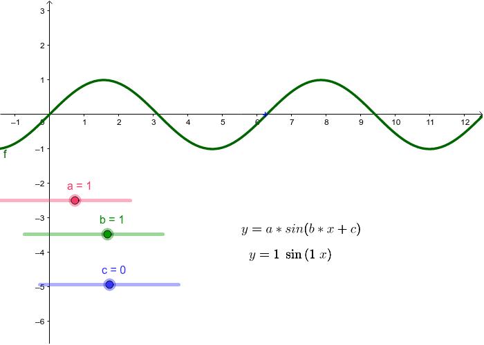 Die allgemeine Sinusfunktion y = a*sin( b*x + c)