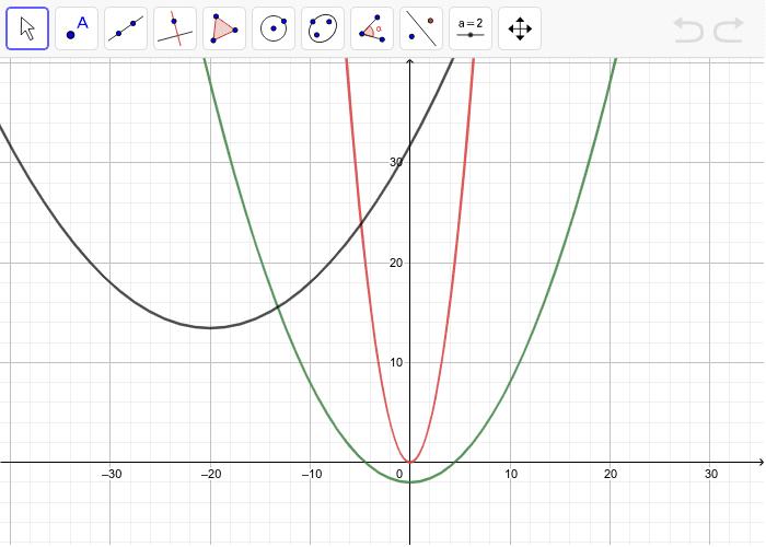 Deplasează oricare dintre parabole până se suprapune peste o alta, folosind butoanele: deplasare (obiect), deplasare foaie de desen, îndepărtare, apropiere