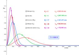 Corbes de distribució de velocitats de gasos ideals
