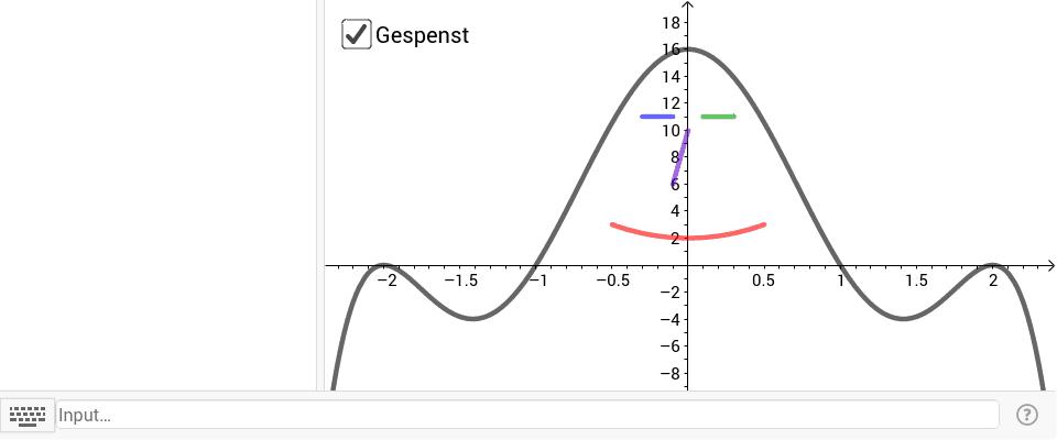 """Gib Funktionsterme ein, deren Graphen die """"Linien"""" des Gespensts nachzeichnen."""
