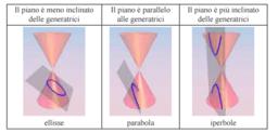 Le Coniche: circonferenza, parabola, ellisse e iperbole