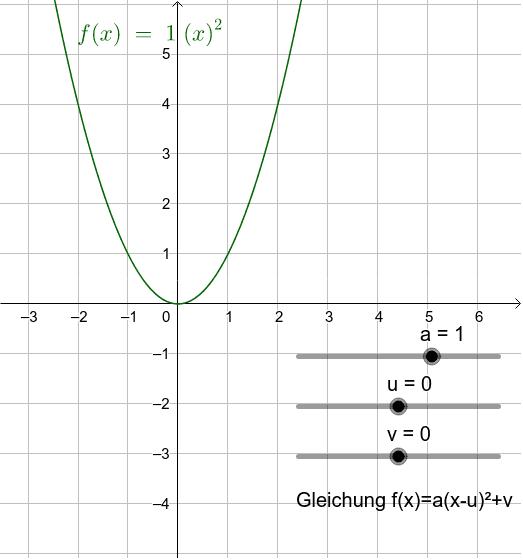 Fuktionsgleichung in Scheitelform