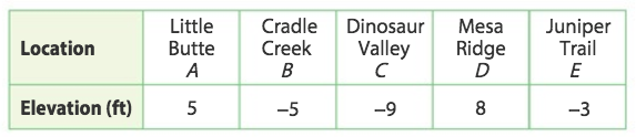 The table shows the elevation of several locations in a state park. Graph the locations on the number line according to their elevations.