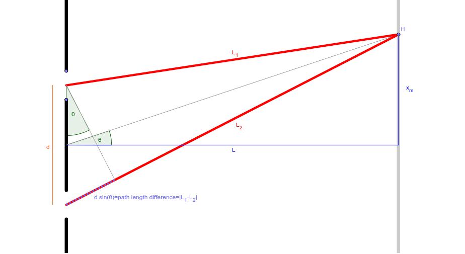 Double slit diffraction geometry – GeoGebra