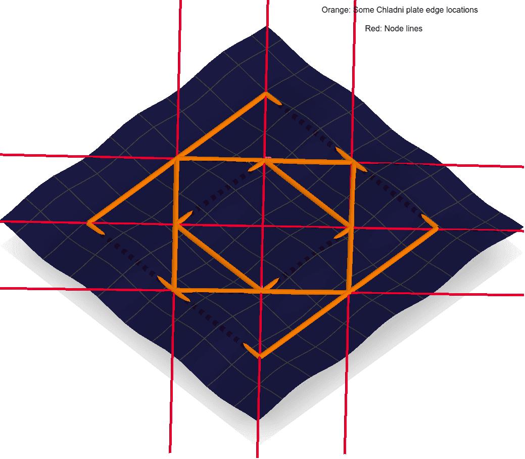 Chladni Plate Animation – GeoGebra