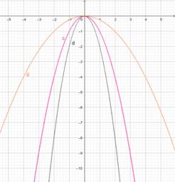 Lösung 3. Negative Parabeln