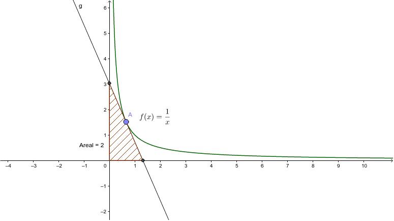 Uanset hvor A ligger er arealet skraveret 2 - Forklar hvorfor?
