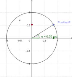 Enhetscirkeln och de trigonometriska funktionernas grafer