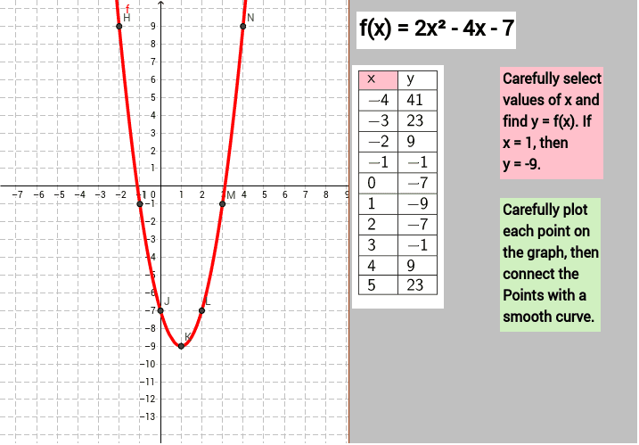 Function, Table of Values, and Graph