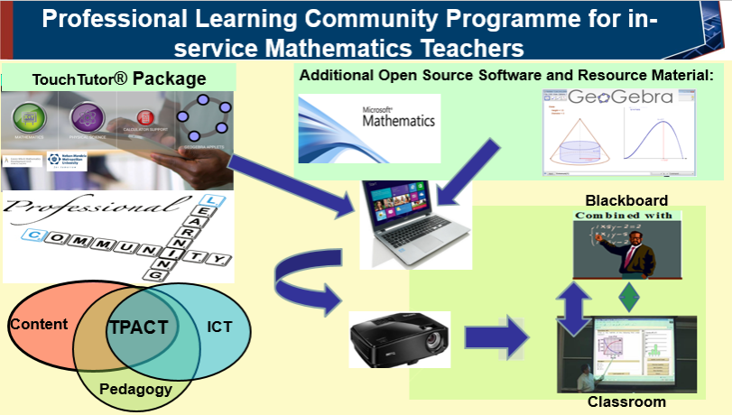 Professional Learning Community Model with GeoGebra Included