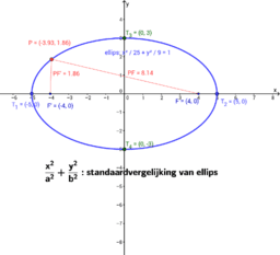 Ellips - canonieke vergelijking-meetkundige plaats