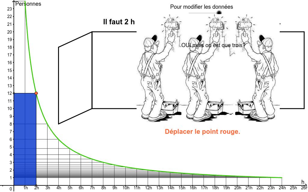 """La représentation graphique : C'est une courbe qui tend à s'approcher des axes x et y    Tapez """"Entrée"""" pour démarrer l'activité"""