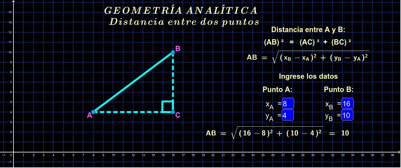 Determinación de la distancia entre dos puntos.