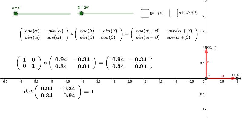 行列式が1になる行列を直交行列という。直交という名前は右下の図から。