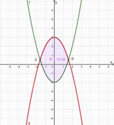 Površina lika omeđenog dvjema parabolama