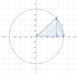 Trig. Limits - sin(t)/t and (1-cos(t))/t