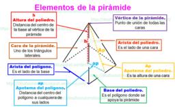 Pirámides : elementos y tipos