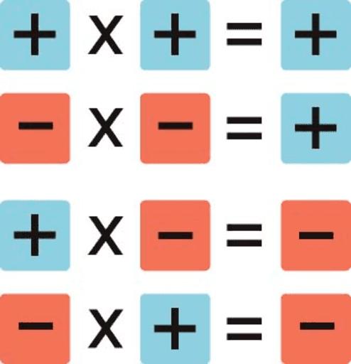 Multiplicación Y División De Números Enteros Geogebra