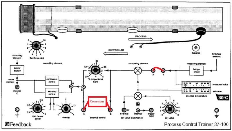 Processus de régulation de température.