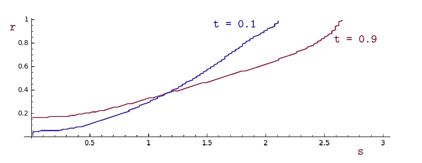 Regions in terms of s,r with t fixed