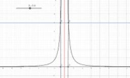 limite infinito per x che tende a x_0