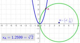 snijpunt van parabool en cirkel