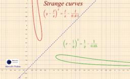 Strange curves (curve implicite)