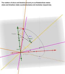 Rotation due to Lorentz transformation