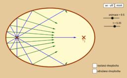 Závod s plácnutím o eliptickou zeď z F_1 do F_2