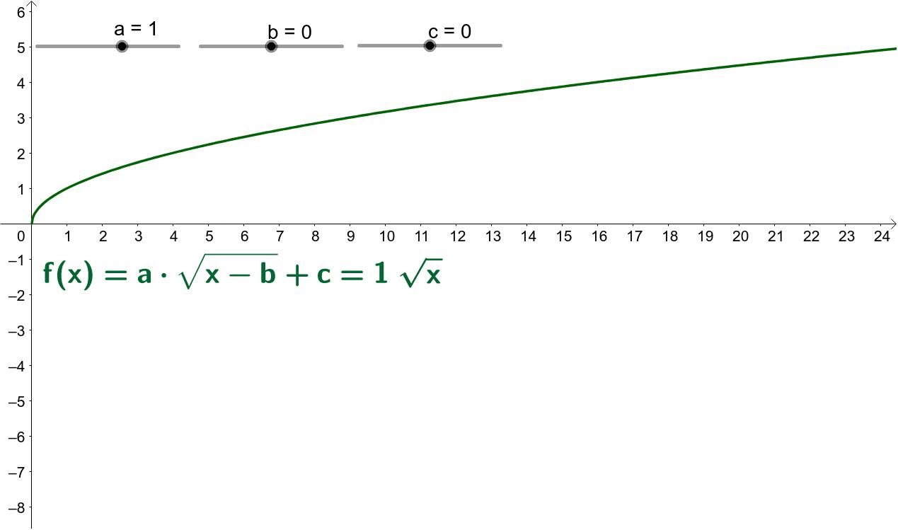 """Graph der """"allgemeinen"""" Wurzelfunktion untersuchen"""