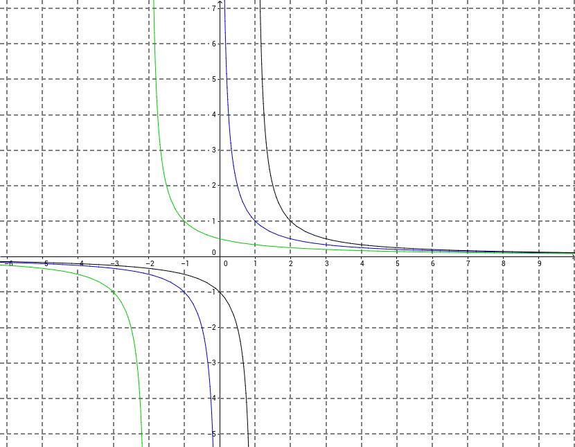 Qualitative Funktionen Analyse