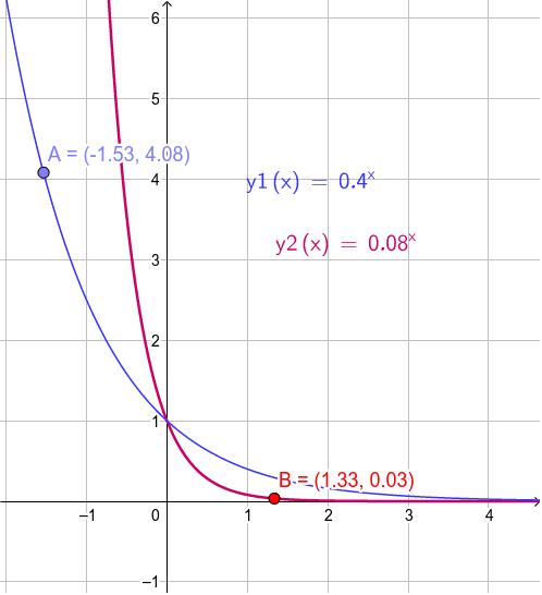 Exponentialfunktion: monoton fallend