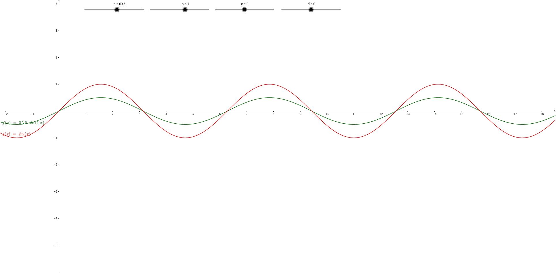 Mit Hilfe der Schieberegler kann der Einfluss der Parameter a,b,c und d auf den Graphen der allgemeinen Sinusfunktion y = a sin(bx +c) + d untersucht werden. Drücke die Eingabetaste um die Aktivität zu starten